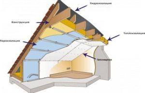 изолация покрив